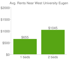 Graph of average rent prices for West University Eugene