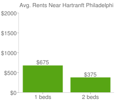 Graph of average rent prices for Hartranft Philadelphia