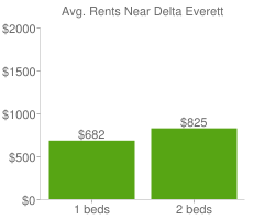Graph of average rent prices for Delta Everett