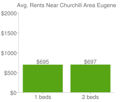 Graph of average rent prices for Churchill Area Eugene