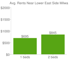 Graph of average rent prices for Lower East Side Milwaukee