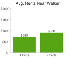 Graph of average rent prices for Walker