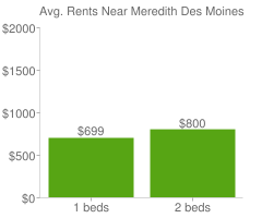 Graph of average rent prices for Meredith Des Moines