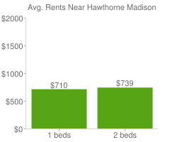 Graph of average rent prices for Hawthorne Madison