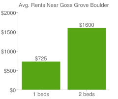 Graph of average rent prices for Goss Grove Boulder