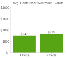 Graph of average rent prices for Westmont Everett