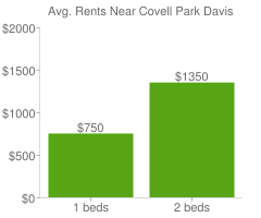 Graph of average rent prices for Covell Park Davis