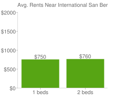 Graph of average rent prices for International San Bernardino
