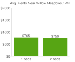 Graph of average rent prices for Willow Meadows / Willowbend Area Houston