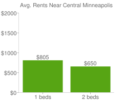 Graph of average rent prices for Central Minneapolis