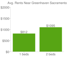 Graph of average rent prices for Greenhaven Sacramento
