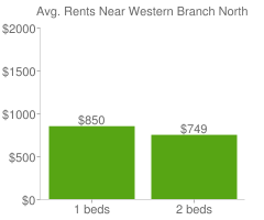 Graph of average rent prices for Western Branch North Chesapeake
