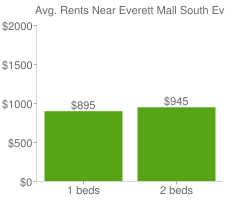 Graph of average rent prices for Everett Mall South Everett