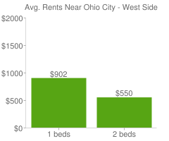 Graph of average rent prices for Ohio City - West Side Cleveland