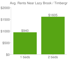 Graph of average rent prices for Lazy Brook / Timbergrove Houston