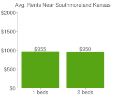 Graph of average rent prices for Southmoreland Kansas City