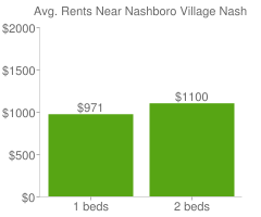Graph of average rent prices for Nashboro Village Nashville-Davidson