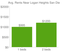 Graph of average rent prices for Logan Heights San Diego