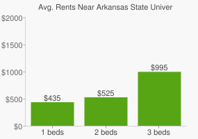 Graph of average rent prices for Arkansas State University - Jonesboro