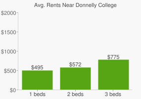 Graph of average rent prices for Donnelly College