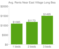 Graph of average rent prices for East Village Long Beach
