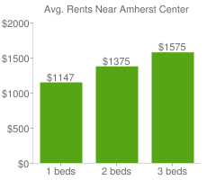 Graph of average rent prices for Amherst Center