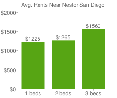 Graph of average rent prices for Nestor San Diego