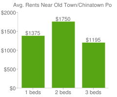 Graph of average rent prices for Old Town/Chinatown Portland