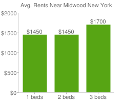 Graph of average rent prices for Midwood New York