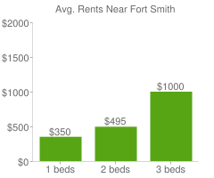 Graph of average rent prices for Fort Smith