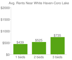Graph of average rent prices for White Haven-Coro Lake Memphis