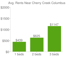 Graph of average rent prices for Cherry Creek Columbus