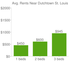 Graph of average rent prices for Dutchtown St. Louis
