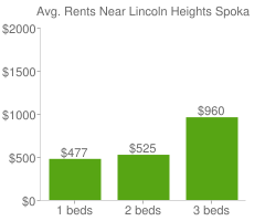 Graph of average rent prices for Lincoln Heights Spokane