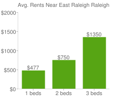 Graph of average rent prices for East Raleigh Raleigh