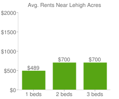 Graph of average rent prices for Lehigh Acres
