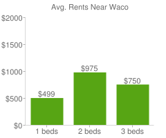 Graph of average rent prices for Waco