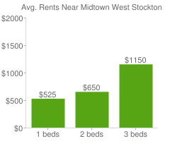 Graph of average rent prices for Midtown West Stockton