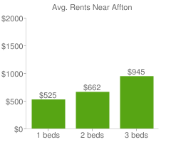 Graph of average rent prices for Affton