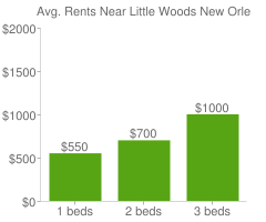 Graph of average rent prices for Little Woods New Orleans