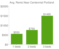 Graph of average rent prices for Centennial Portland