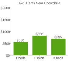 Graph of average rent prices for Chowchilla