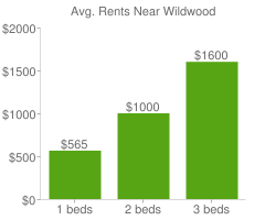 Graph of average rent prices for Wildwood