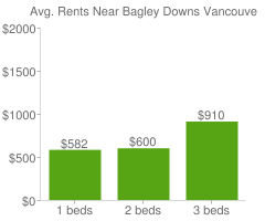 Graph of average rent prices for Bagley Downs Vancouver