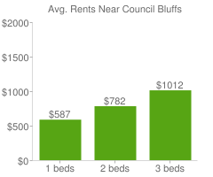 Graph of average rent prices for Council Bluffs