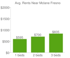 Graph of average rent prices for Mclane Fresno