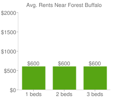 Graph of average rent prices for Forest Buffalo