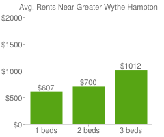 Graph of average rent prices for Greater Wythe Hampton