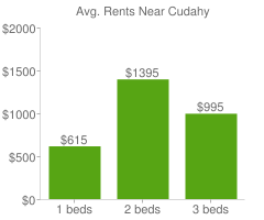 Graph of average rent prices for Cudahy