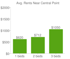 Graph of average rent prices for Central Point